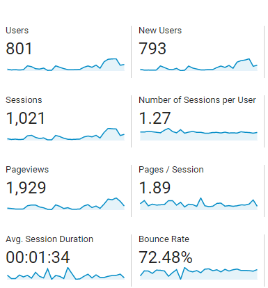 Pageviews September 2019