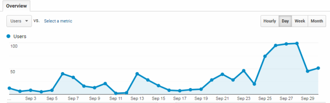 Traffic Report September 2019